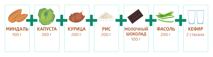 100 г миндаля, 300 г капусты, 200 г куриного мяса, 200 г риса, 200 г молочного шоколада, 200 г фасоли и 2 стакана кефира